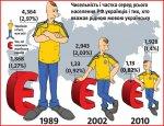 Як українці стають росіянами