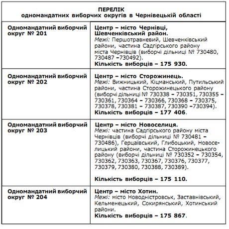 На Буковині нарізали виборчі округи