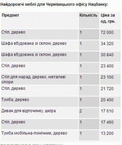 Управління Нацбанку в Чернівецькій області купило стіл за 72 тисячі гривень