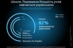 Українська мова й надалі втрачає позиції