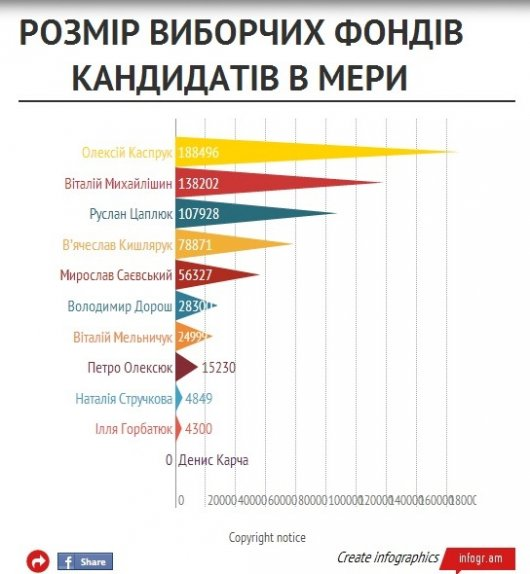 Скільки витратили на виборчу кампанію кандидати в мери Чернівців