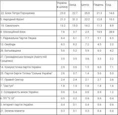 Екзит-пол: За які партії голосували різні регіони України