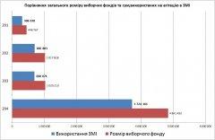На агітацію кандидати-мажоритарники Чернівецької області витратили сім мільйонів