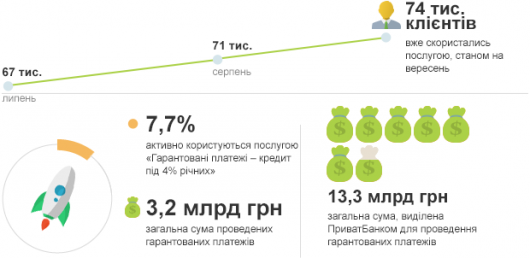 Гарантовані платежі від ПриватБанку стимулюють економіку Буковини