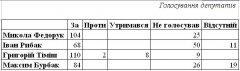 Як працюють народні депутати Чернівецької області