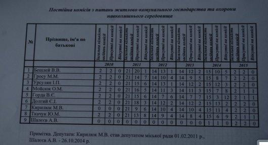 Третина депутатів Чернівецької міської ради може втратити мандат