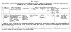 Оголошення орендодавця – регіонального відділення Фонду державного майна України по Чернівецькій області