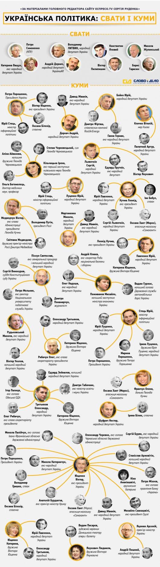 Політичне кумівство: хто кому кум і сват в українській політиці