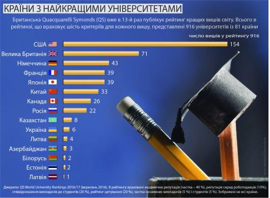 У яких країнах найкраща вища освіта