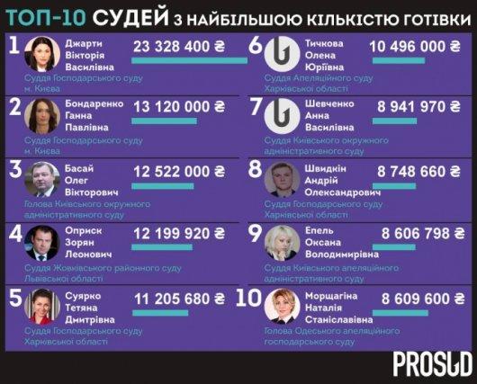 Українські судді тримають готівкою більше 1 млрд гривень