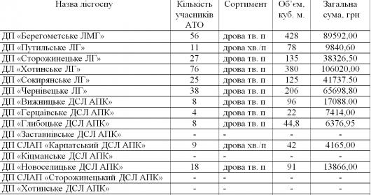 За останні 6 місяців 280 буковинців-учасників АТО отримали соціальні дрова