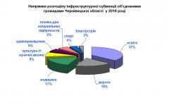 Як витрачали об'єднані громади Чернівецької області субвенцію на інфраструктуру у 2016 році