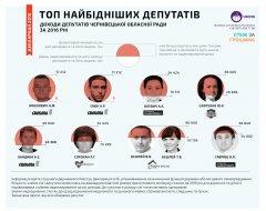 """Найбагатші депутати Буковини:  депутат від """"Батьківщини"""" задекларував 18 кілограмів готівки"""