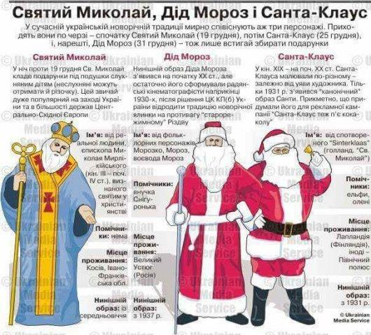 Святий Миколай, Дід Мороз і Санта Клаус