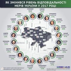 Мер Чернівців майже на 50% виконав своїх передвиборчих обіцянок
