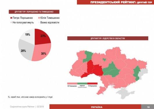 Опитування показало, що українці готові обрати президентом Тимошенко