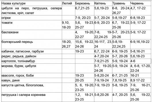 Посівний календар буковинським ґаздам. Коли і що садити