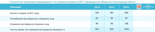 У Чернівецькій області збільшилася кількість пролікованих від гепатиту С
