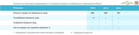 Чернівецька область на половину забезпечена ліками від туберкульозу