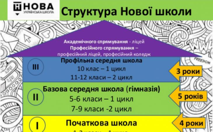 Картинки по запросу Нова школа
