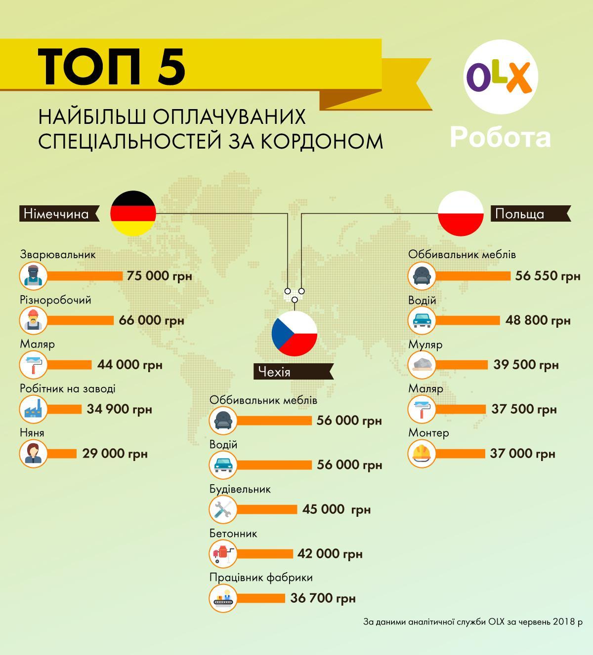 """Беззаперечним лідером з працевлаштування українців є Польща. На OLX Робота  у категорії """"робота за кордоном"""" на Польщу припадає 77% усіх вакансій. 2a576e8c370a4"""